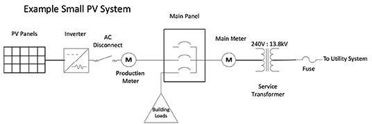 System types diagram